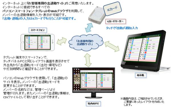 出退表示システムクラウド版のイメージ