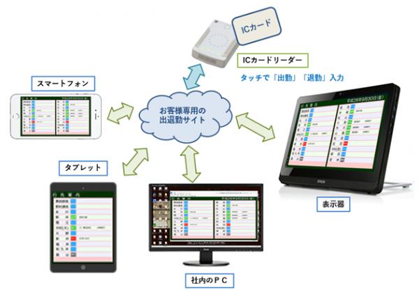 出退表示システムクラウド版の構成イメージ