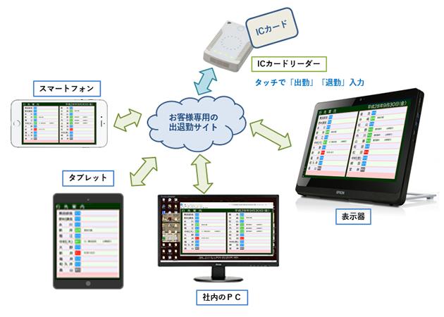 出退表示システムICカードリーダーの構成イメージ